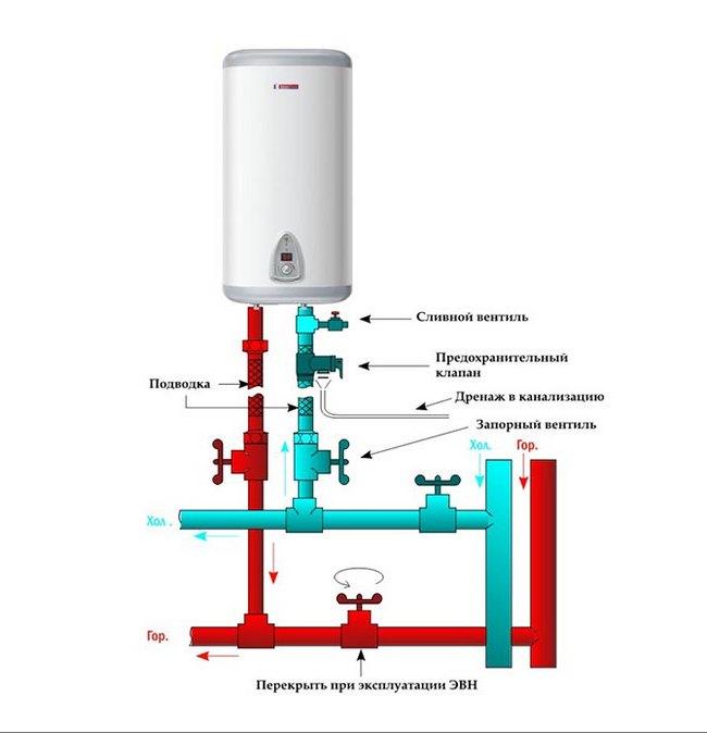 Как установить водонагреватель атлантик своими руками